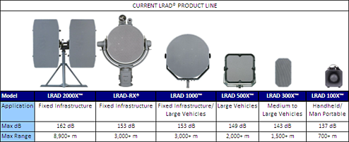long range acoustic device products