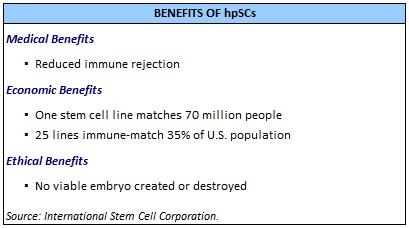 isco benefits of hpscs