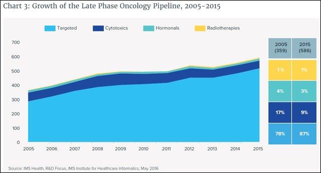 2005-2015_Oncology_Pipeline.jpg
