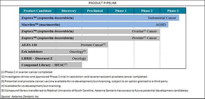 AEZS_Product_Pipeline_2.jpg