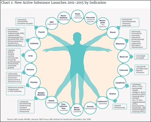 New_Oncology_Drug_Launches_2011-2015.jpg